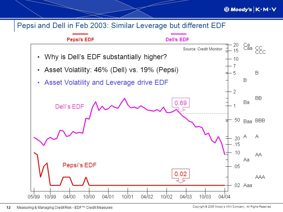 Pepsi and Dell in Feb 2003: Similar Leverage but different EDF
