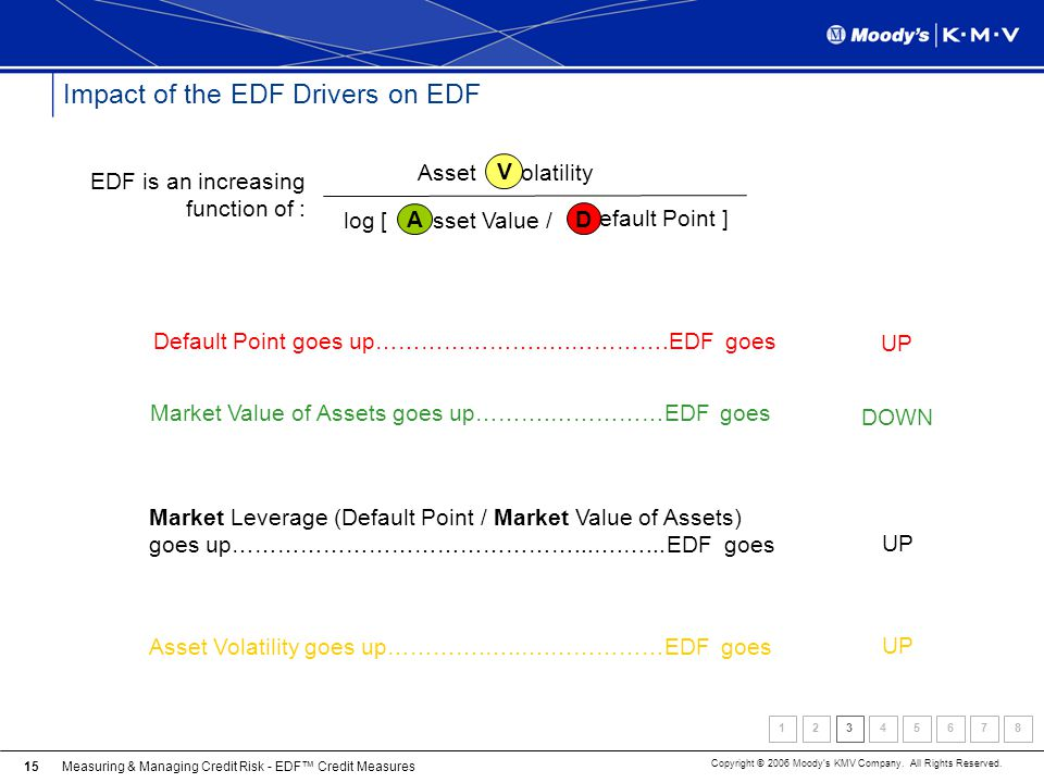 Impact of the EDF Drivers on EDF