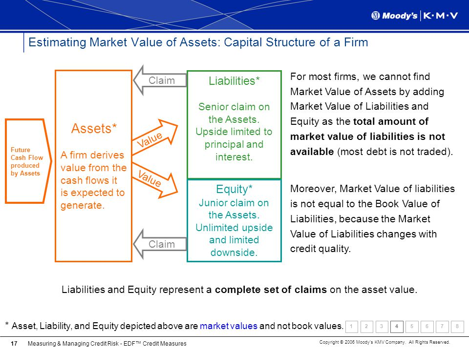 Estimating Market Value of Assets: Capital Structure of a Firm