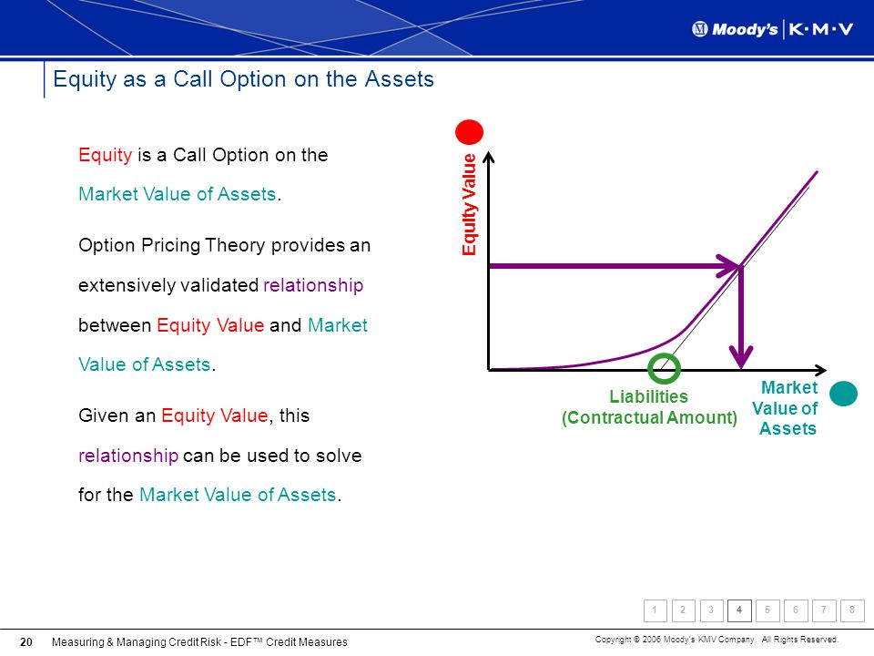 Equity as a Call Option on the Assets