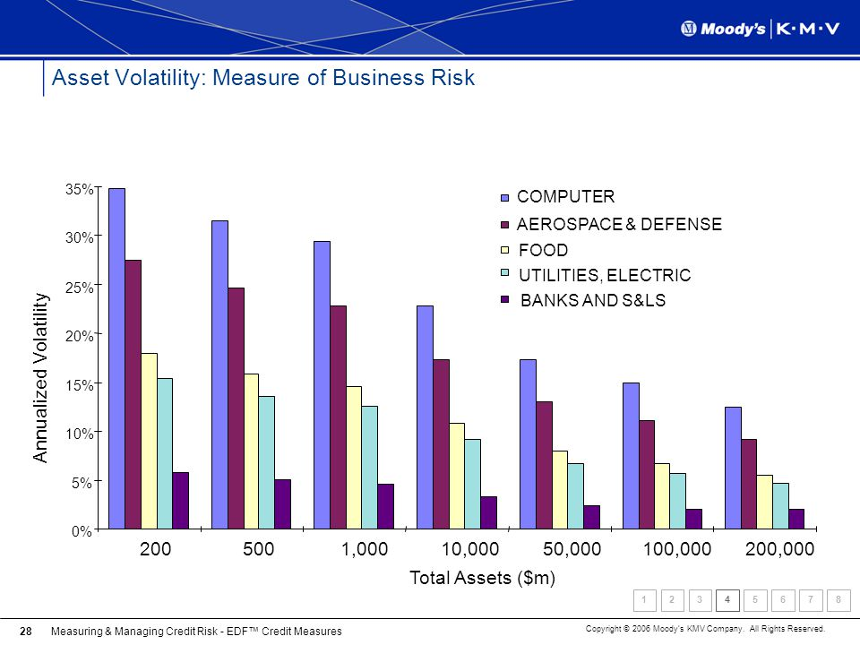 Asset Volatility: Measure of Business Risk