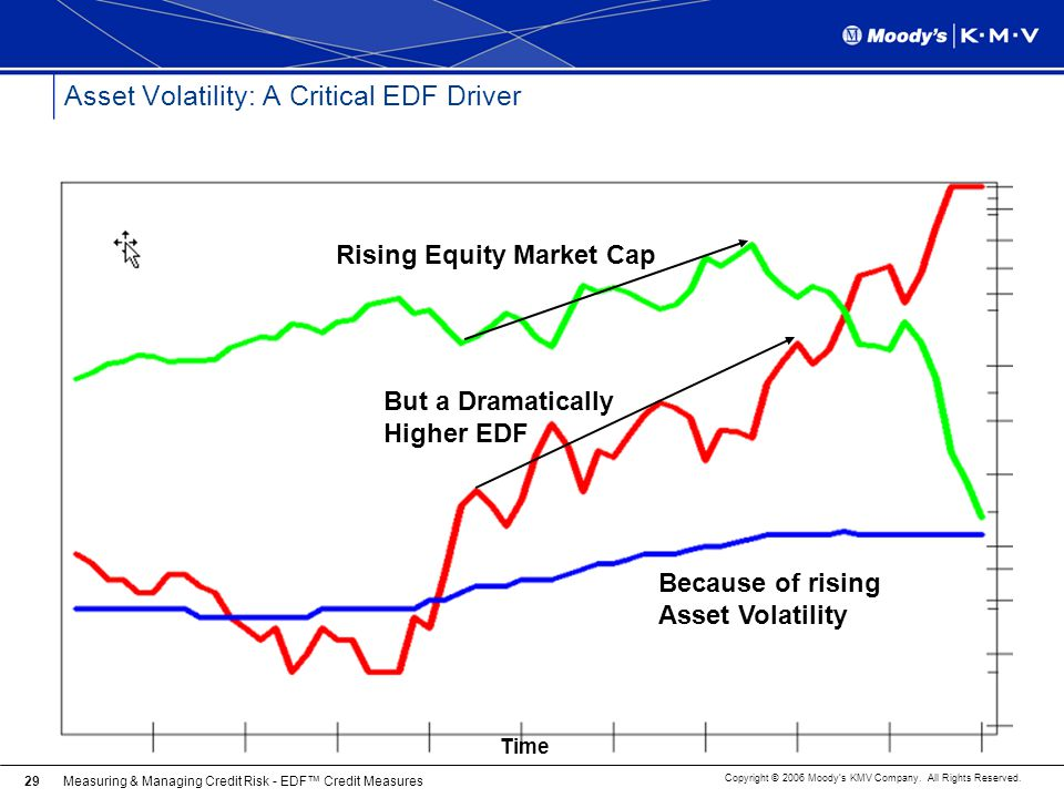 Asset Volatility: A Critical EDF Driver
