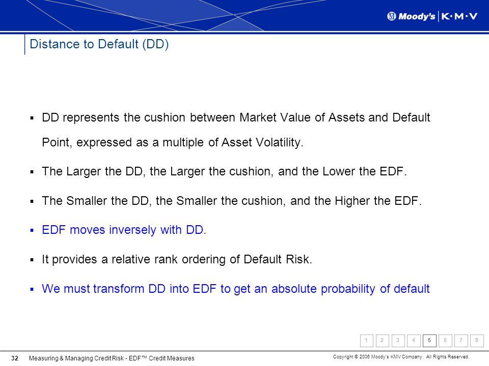 Distance to Default (DD)