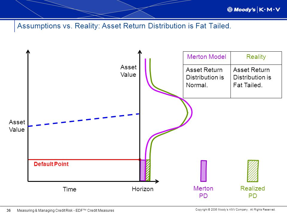 Assumptions vs. Reality: Asset Return Distribution is Fat Tailed.