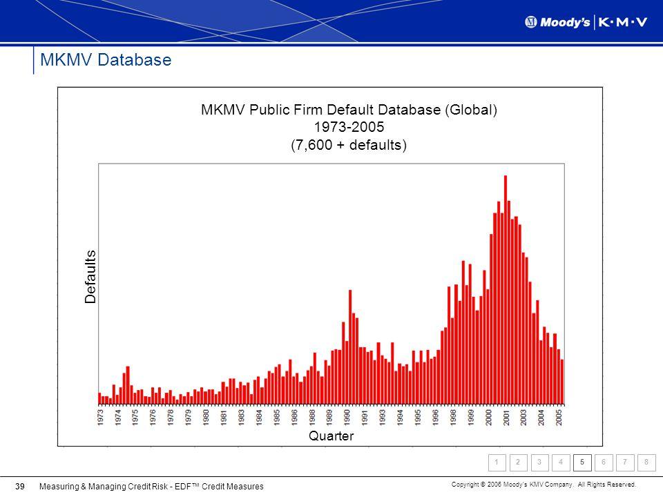 MKMV Database MKMV Public Firm Default Database (Global) 1973-2005 (7,600 + defaults) Defaults. Quarter.