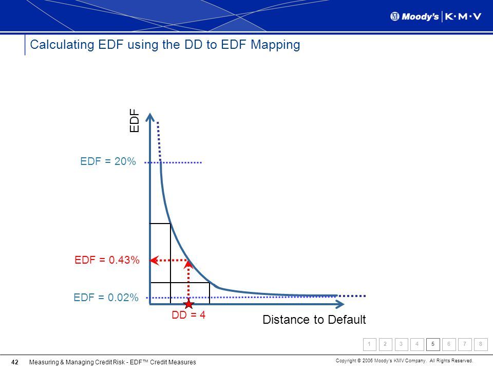 Calculating EDF using the DD to EDF Mapping