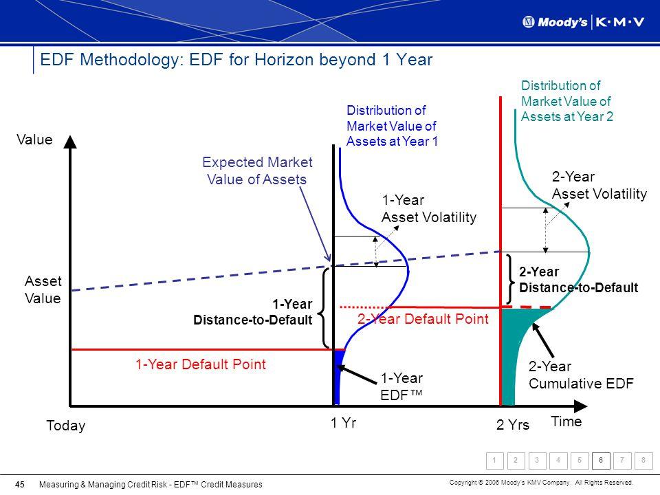 EDF Methodology: EDF for Horizon beyond 1 Year