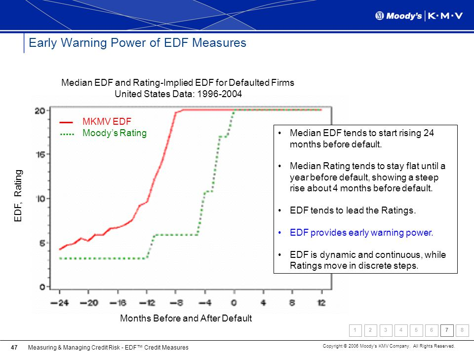 Early Warning Power of EDF Measures