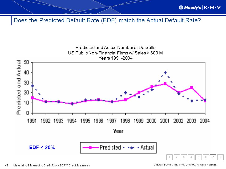 Does the Predicted Default Rate (EDF) match the Actual Default Rate