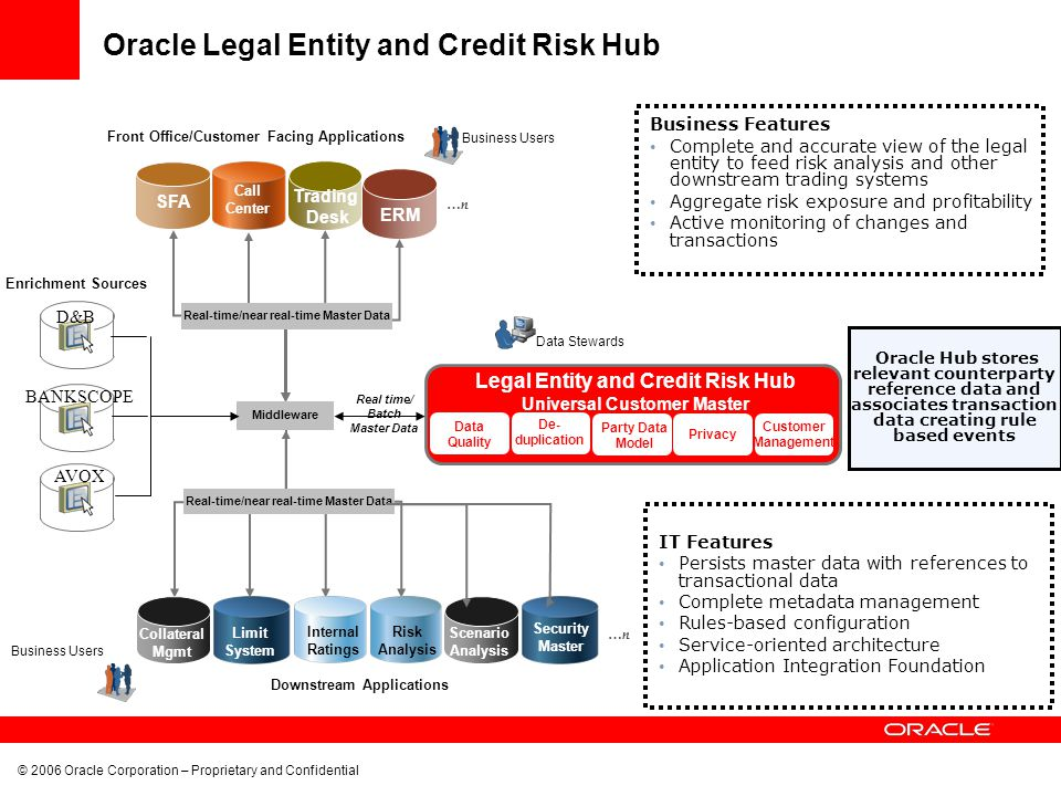 Oracle Legal Entity and Credit Risk Hub