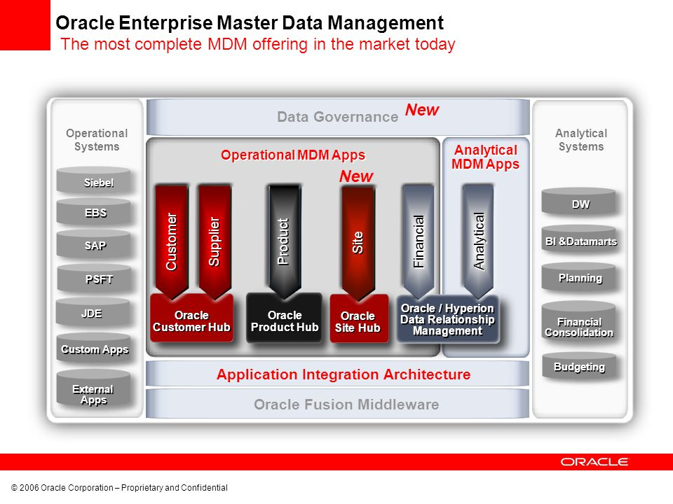 Oracle Enterprise Master Data Management The most complete MDM offering in the market today