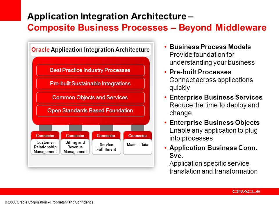 Application Integration Architecture – Composite Business Processes – Beyond Middleware
