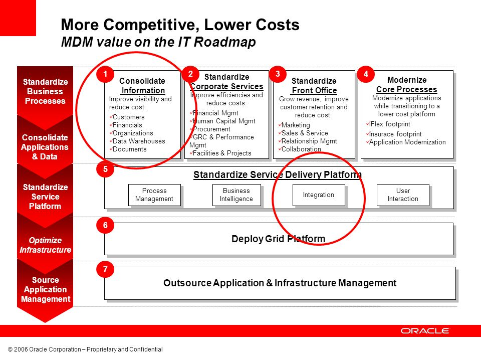 More Competitive, Lower Costs MDM value on the IT Roadmap