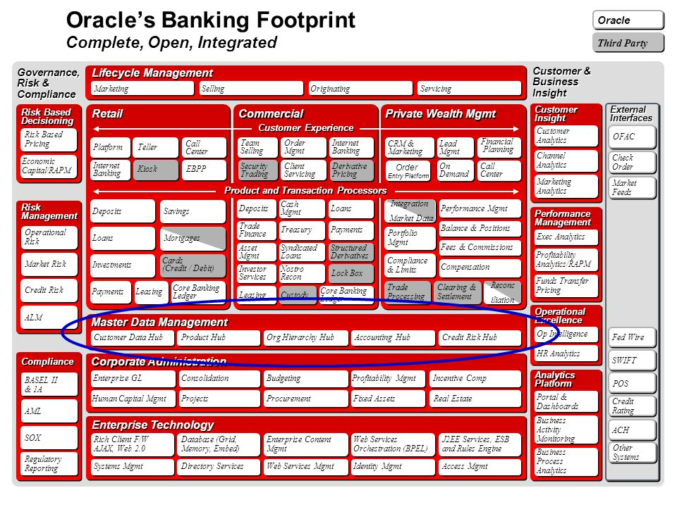Oracle's Banking Footprint Complete, Open, Integrated