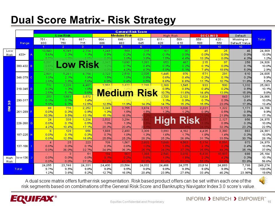Dual Score Matrix- Risk Strategy