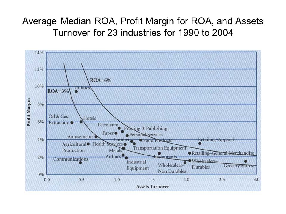 Average Median ROA, Profit Margin for ROA, and Assets Turnover for 23 industries for 1990 to 2004