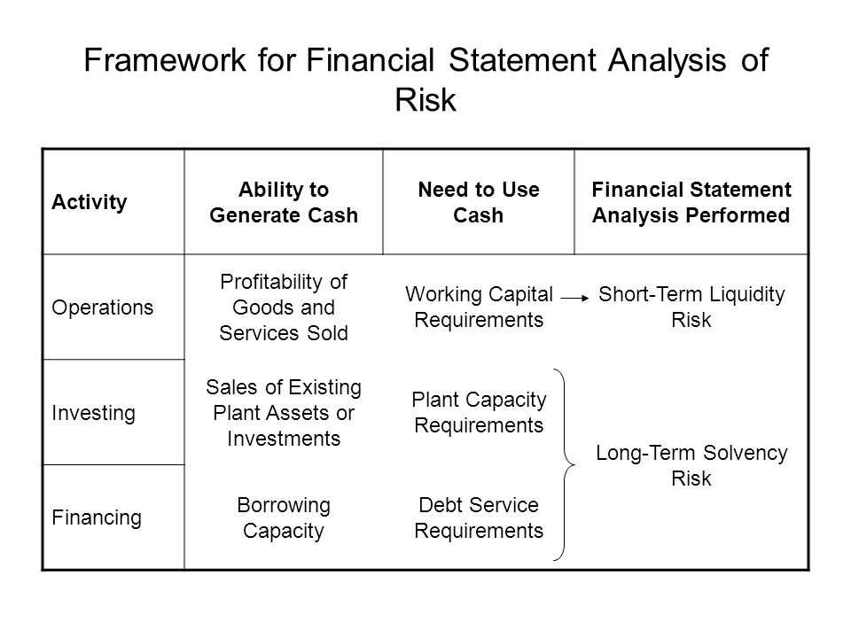 Framework for Financial Statement Analysis of Risk