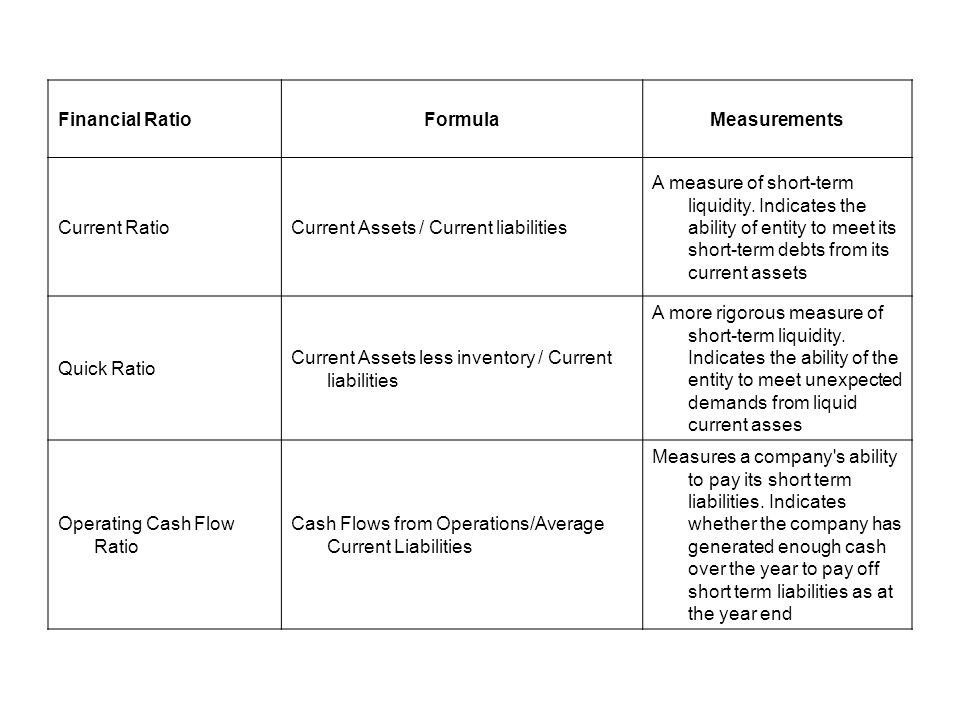 Financial Ratio Formula. Measurements. Current Ratio. Current Assets / Current liabilities.