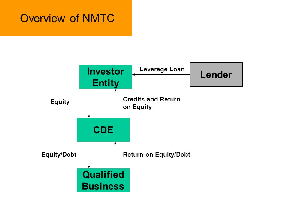 Overview of NMTC Investor Lender Entity CDE Qualified Business