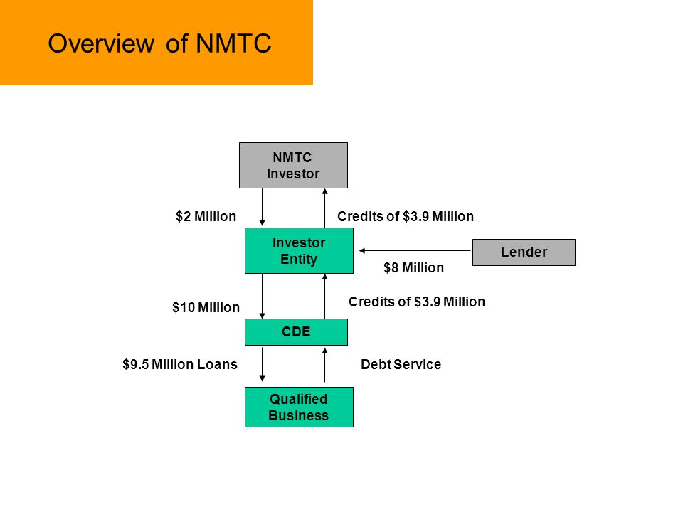 Overview of NMTC NMTC Investor $2 Million Credits of $3.9 Million