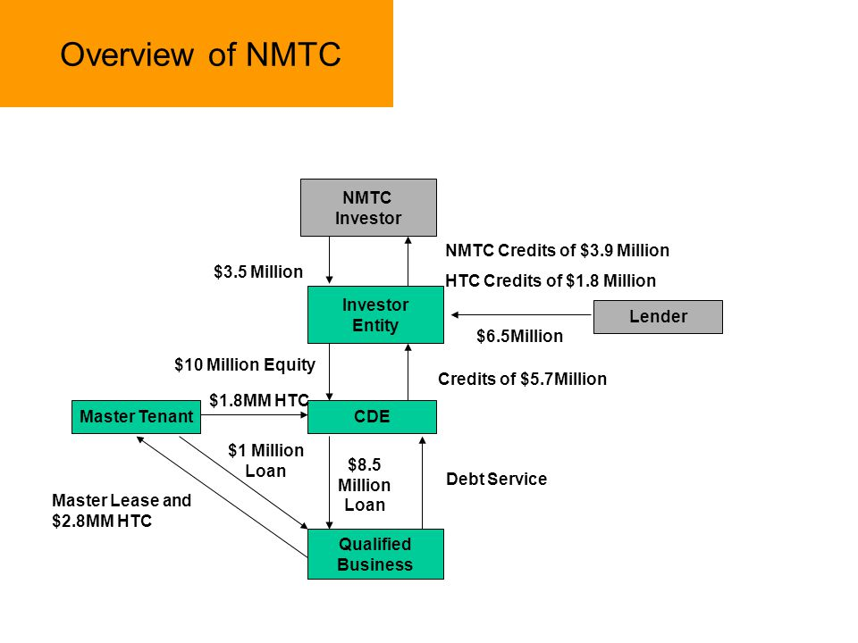Overview of NMTC NMTC Investor NMTC Credits of $3.9 Million