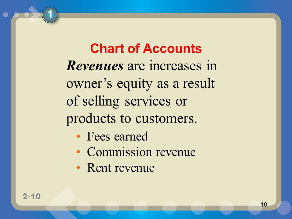 1 Chart of Accounts. Revenues are increases in owner's equity as a result of selling services or products to customers.