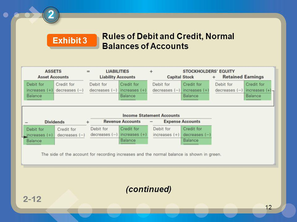 2 Rules of Debit and Credit, Normal Balances of Accounts Exhibit 3