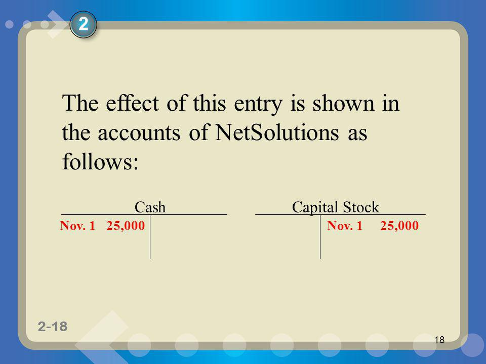 2 The effect of this entry is shown in the accounts of NetSolutions as follows: Cash. Capital Stock.