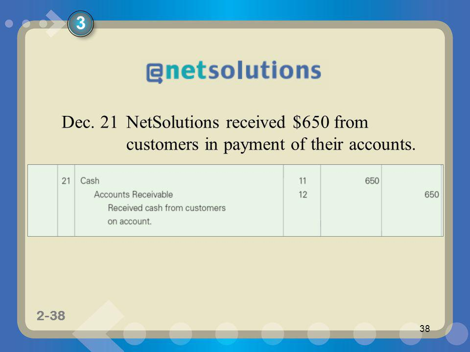 3 Dec. 21 NetSolutions received $650 from customers in payment of their accounts.
