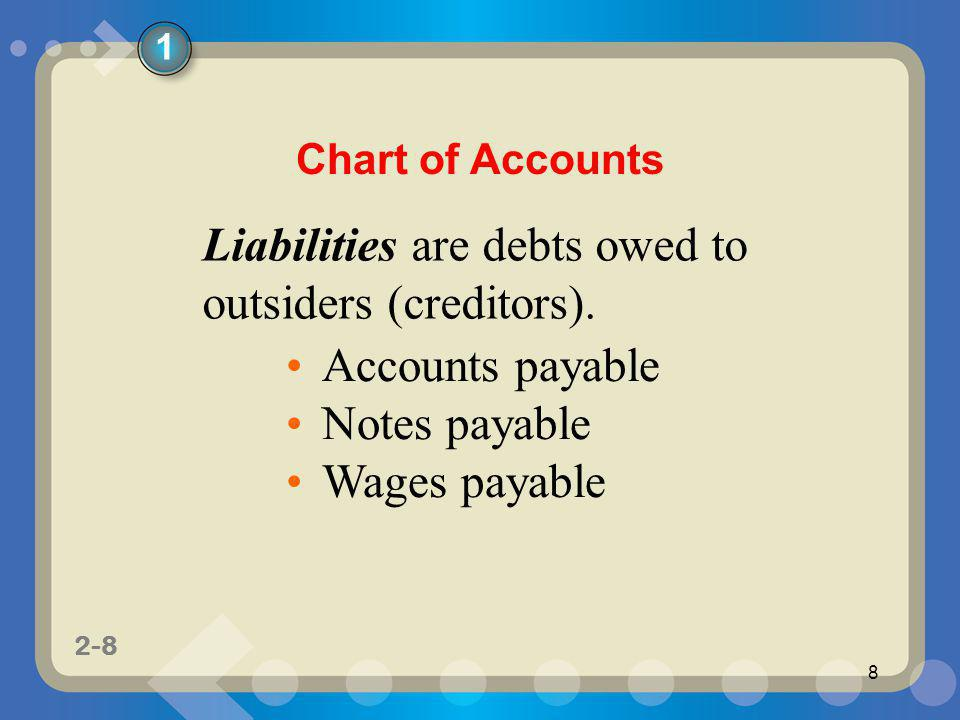 Liabilities are debts owed to outsiders (creditors).