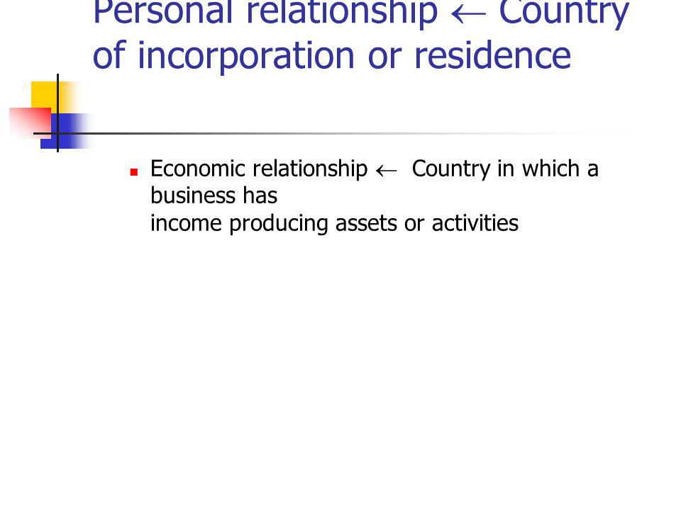 Personal relationship  Country of incorporation or residence