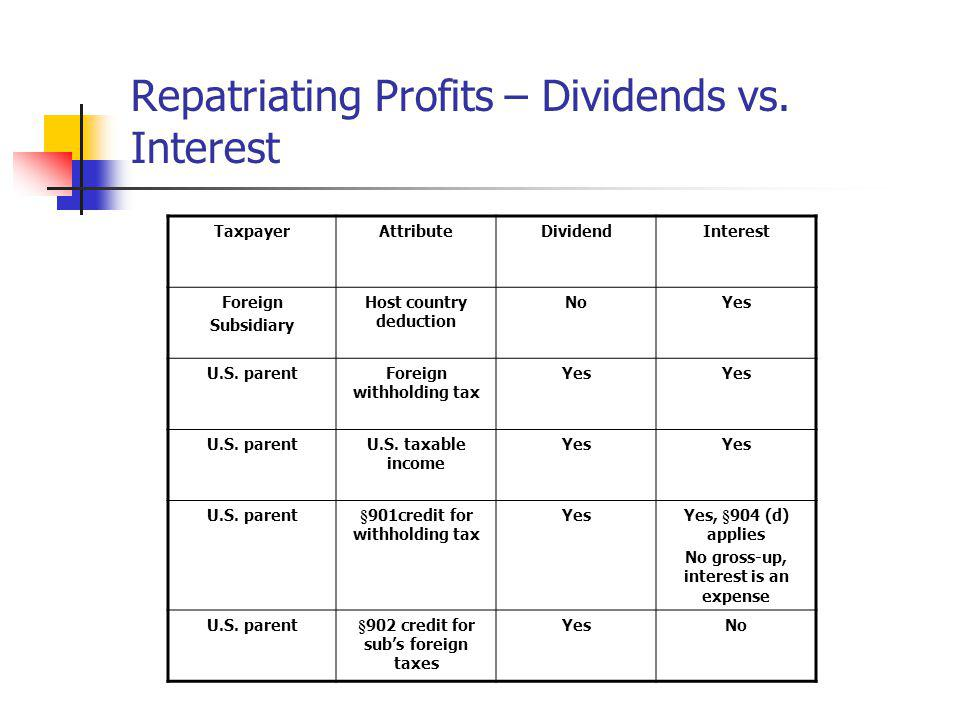 Repatriating Profits – Dividends vs. Interest
