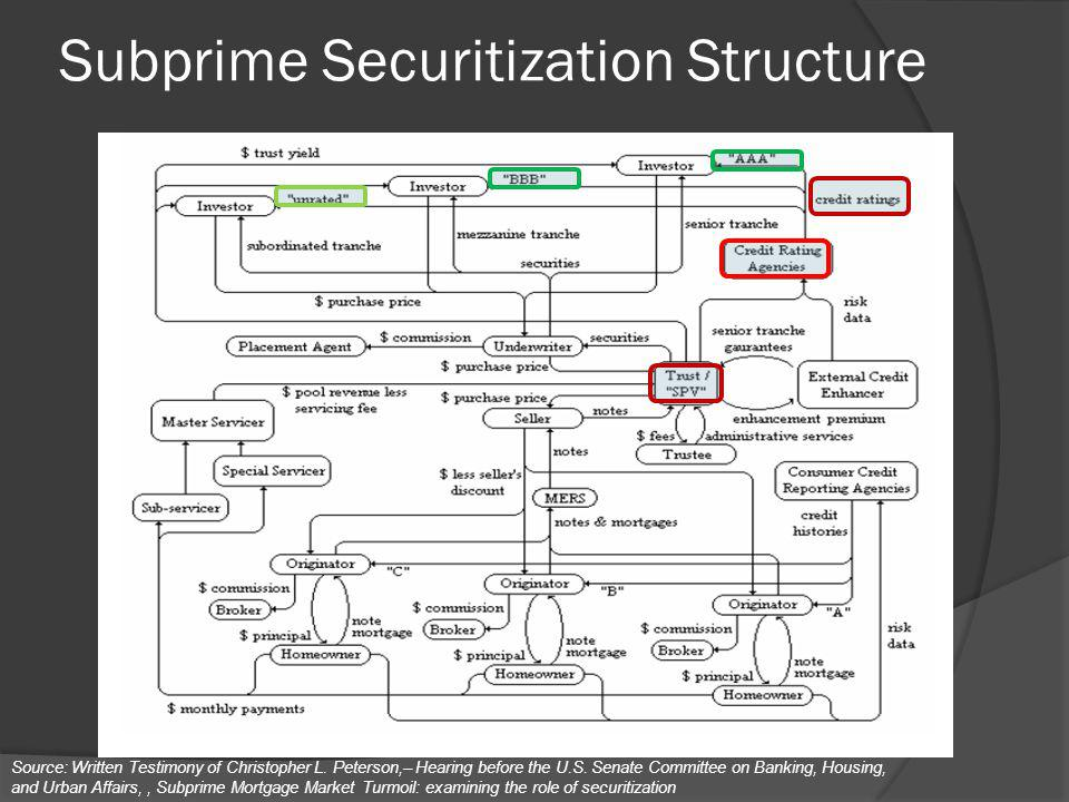 Subprime Securitization Structure