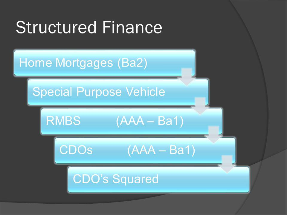 Structured Finance Home Mortgages (Ba2) Special Purpose Vehicle