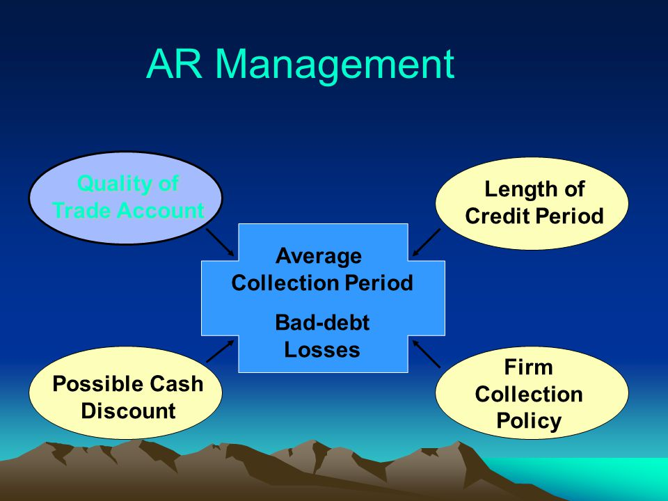 AR Management Quality of Length of Trade Account Credit Period Average