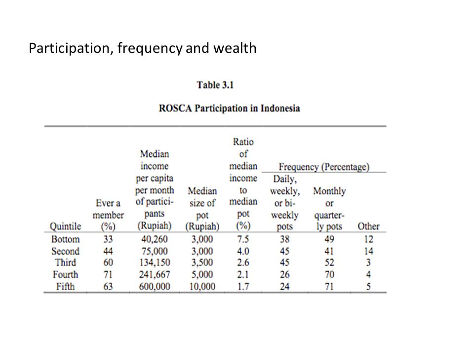 Participation, frequency and wealth
