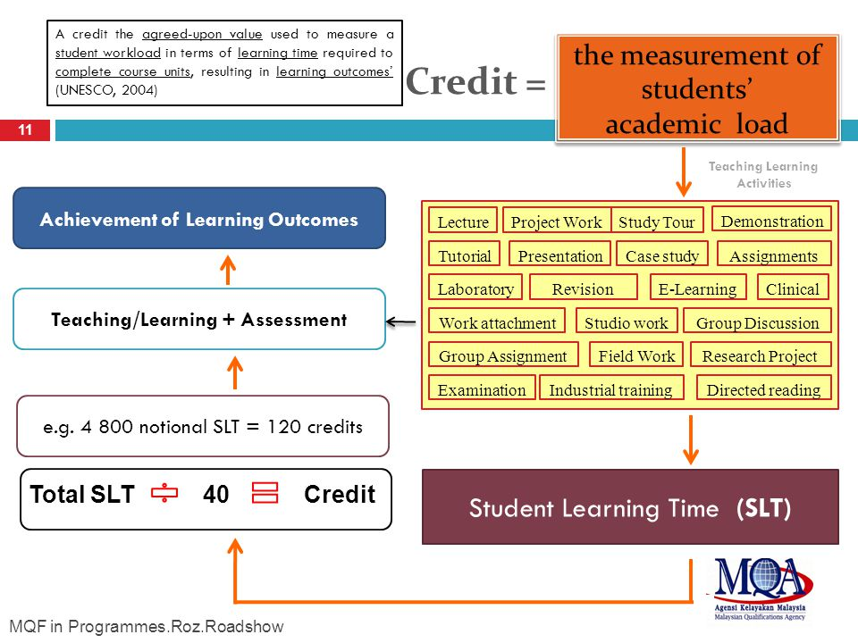 Achievement of Learning Outcomes Teaching/Learning + Assessment