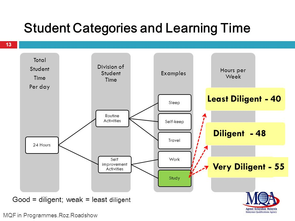 Student Categories and Learning Time