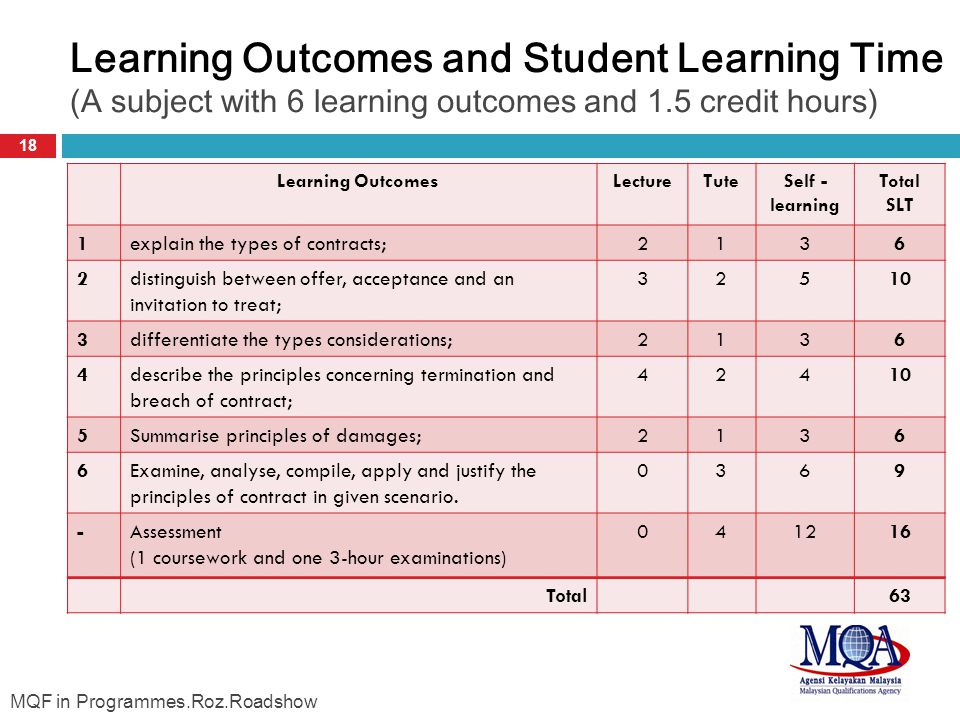 Learning Outcomes and Student Learning Time (A subject with 6 learning outcomes and 1.5 credit hours)