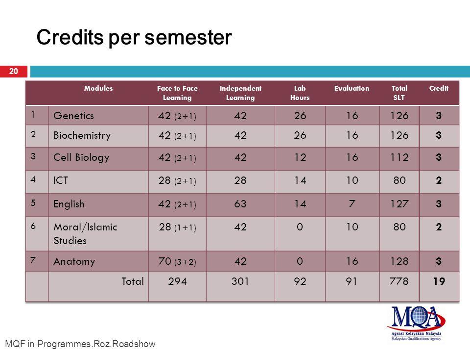 Credits per semester Genetics 42 (2+1) 42 26 16 126 3 Biochemistry
