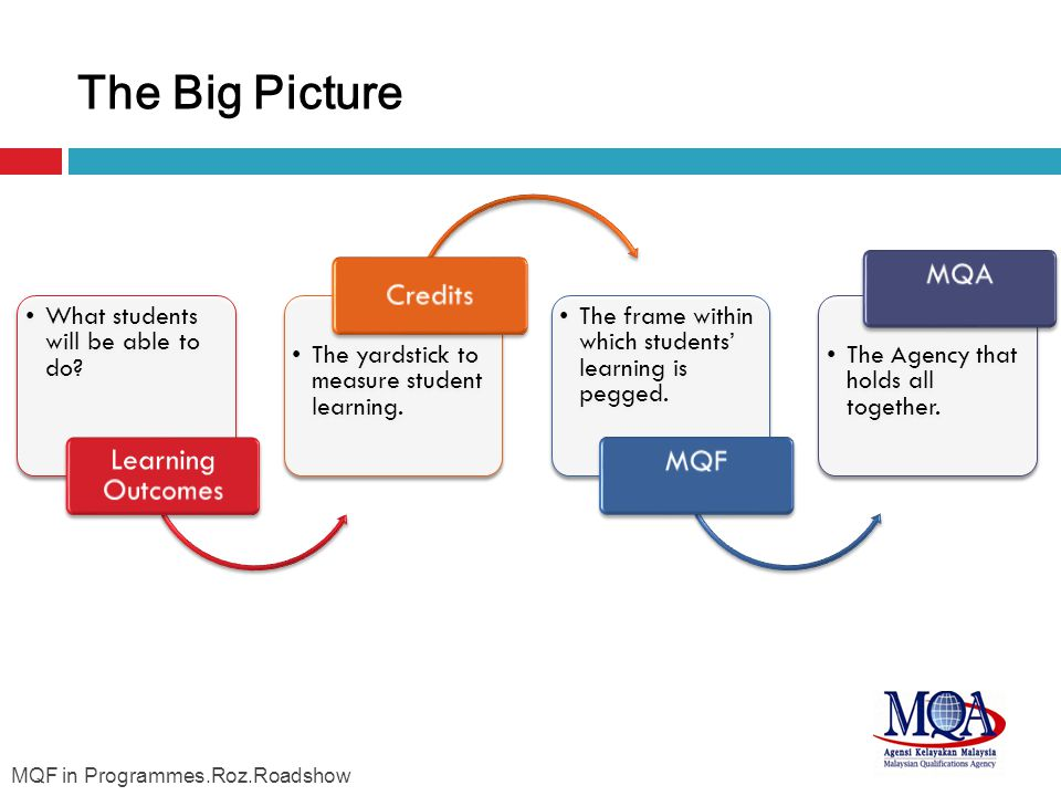 The Big Picture MQF in Programmes.Roz.Roadshow Learning Outcomes
