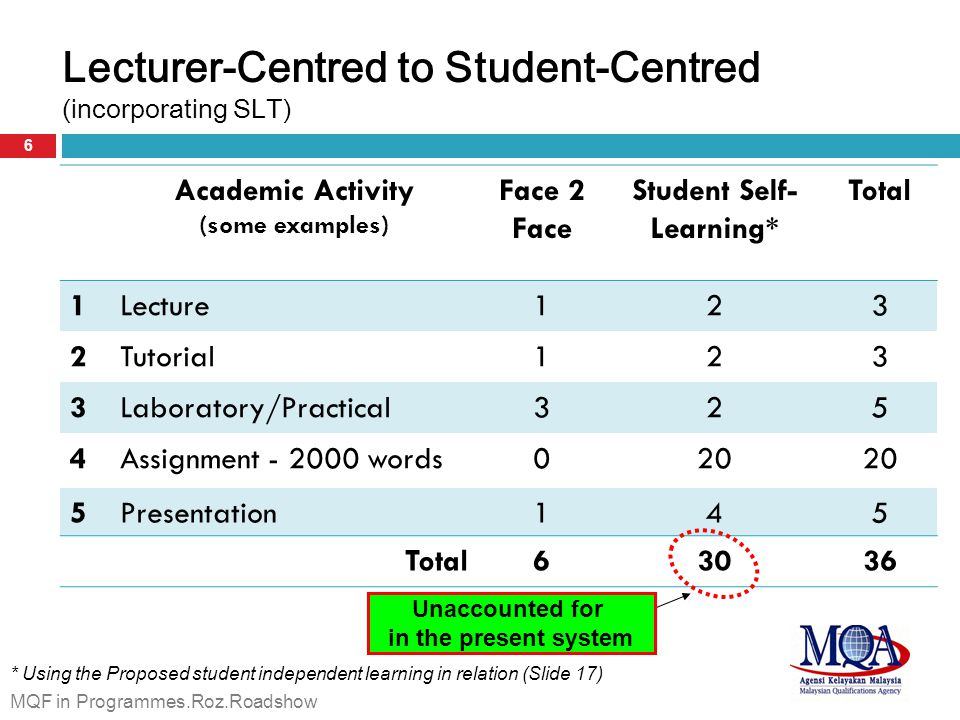 Lecturer-Centred to Student-Centred (incorporating SLT)
