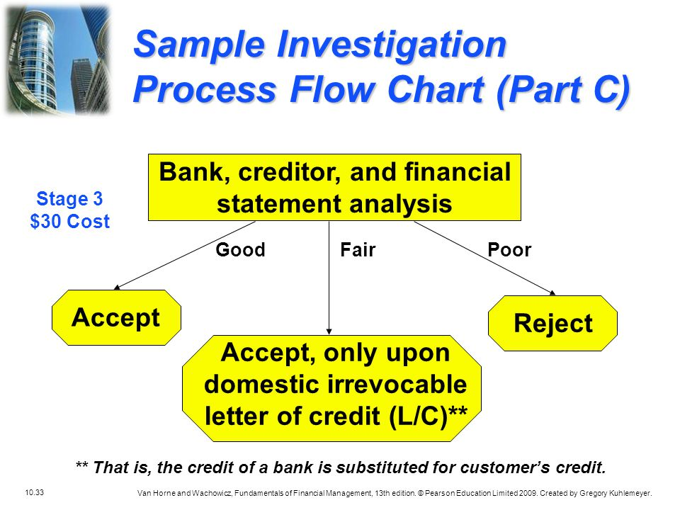 Sample Investigation Process Flow Chart (Part C)