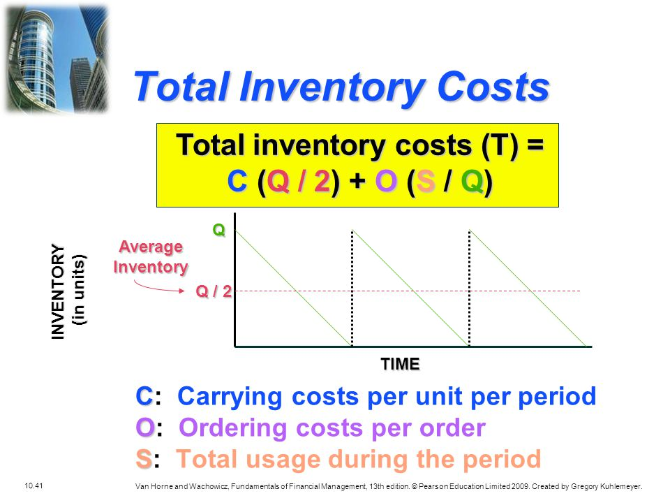 Total inventory costs (T) =