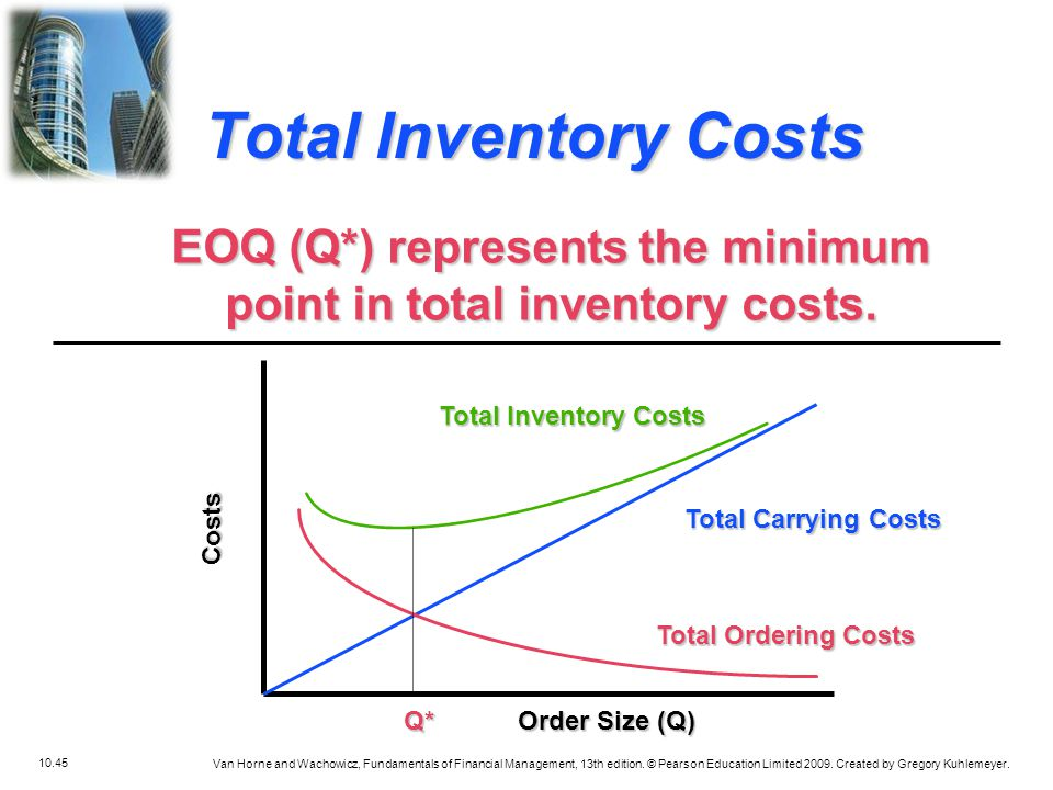 EOQ (Q*) represents the minimum point in total inventory costs.