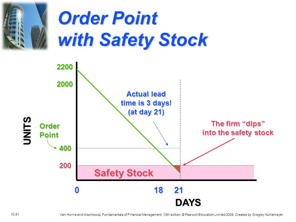 Order Point with Safety Stock