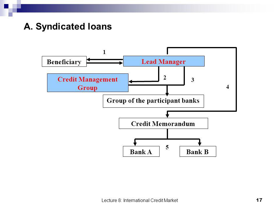 Credit Management Group Group of the participant banks