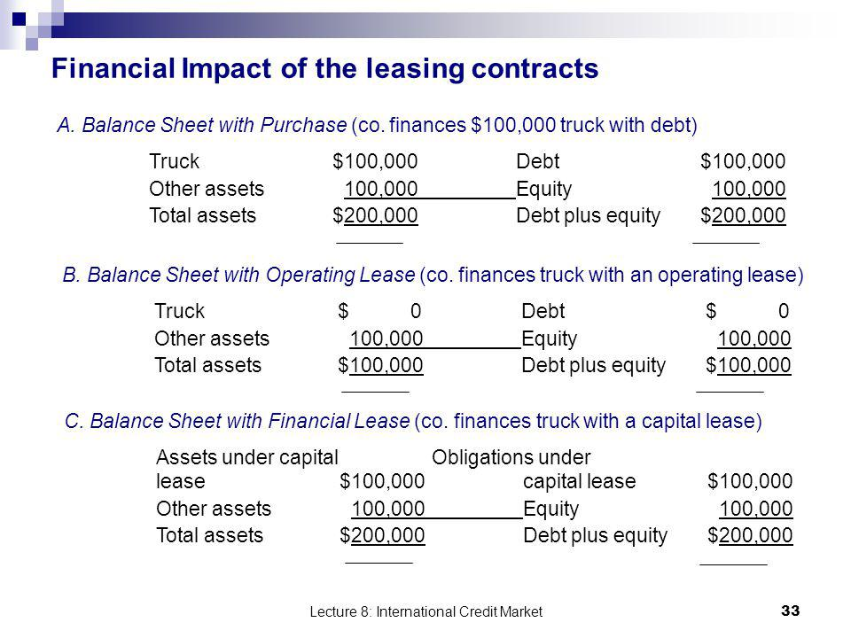 Financial Impact of the leasing contracts