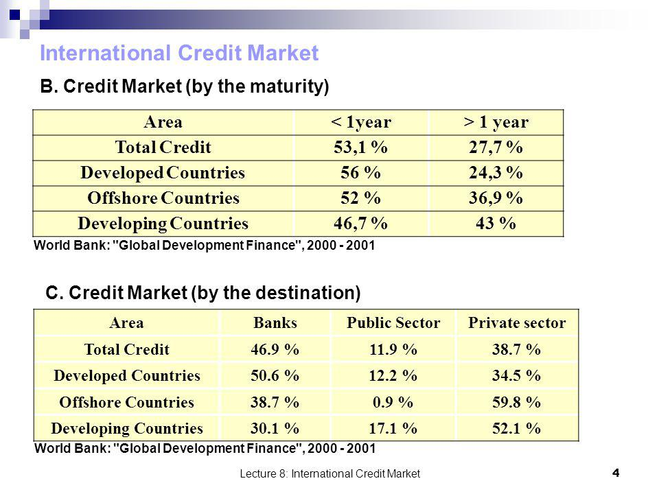 International Credit Market