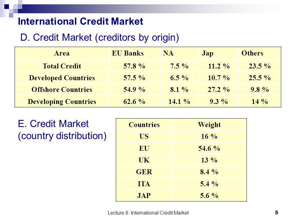 International Credit Market